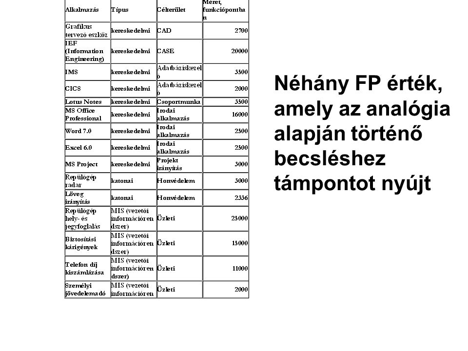 Néhány FP érték, amely az analógia alapján történő becsléshez támpontot nyújt