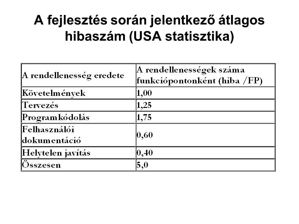 A fejlesztés során jelentkező átlagos hibaszám (USA statisztika)