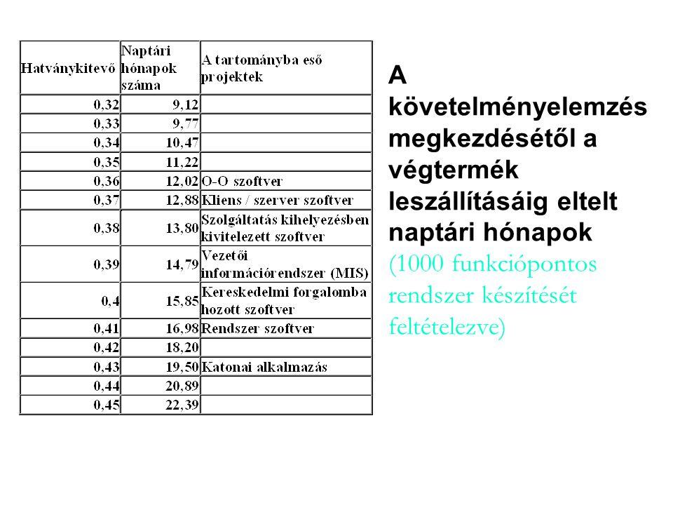 A követelményelemzés megkezdésétől a végtermék leszállításáig eltelt naptári hónapok (1000 funkciópontos rendszer készítését feltételezve)