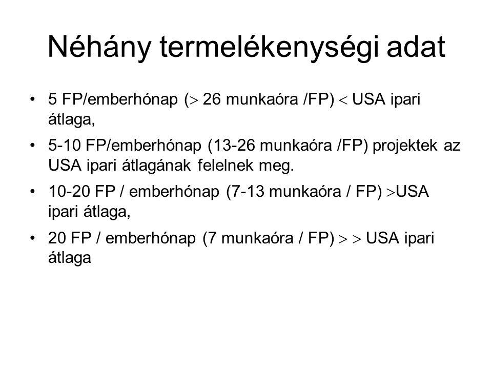 Néhány termelékenységi adat 5 FP/emberhónap (  26 munkaóra /FP)  USA ipari átlaga, 5-10 FP/emberhónap (13-26 munkaóra /FP) projektek az USA ipari át