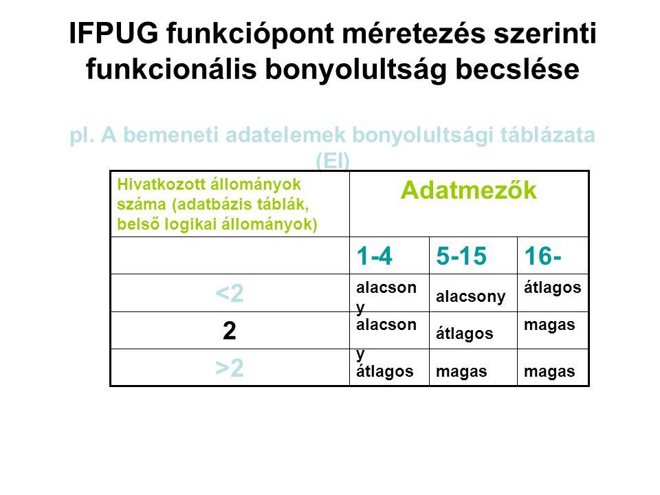 IFPUG funkciópont méretezés szerinti funkcionális bonyolultság becslése pl. A bemeneti adatelemek bonyolultsági táblázata (EI) magas átlagos 16- magas