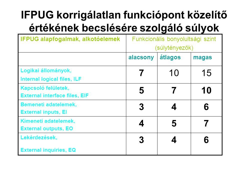 IFPUG korrigálatlan funkciópont közelítő értékének becslésére szolgáló súlyok 15107 Logikai állományok, Internal logical files, ILF 6 7 6 10 magas 4 5