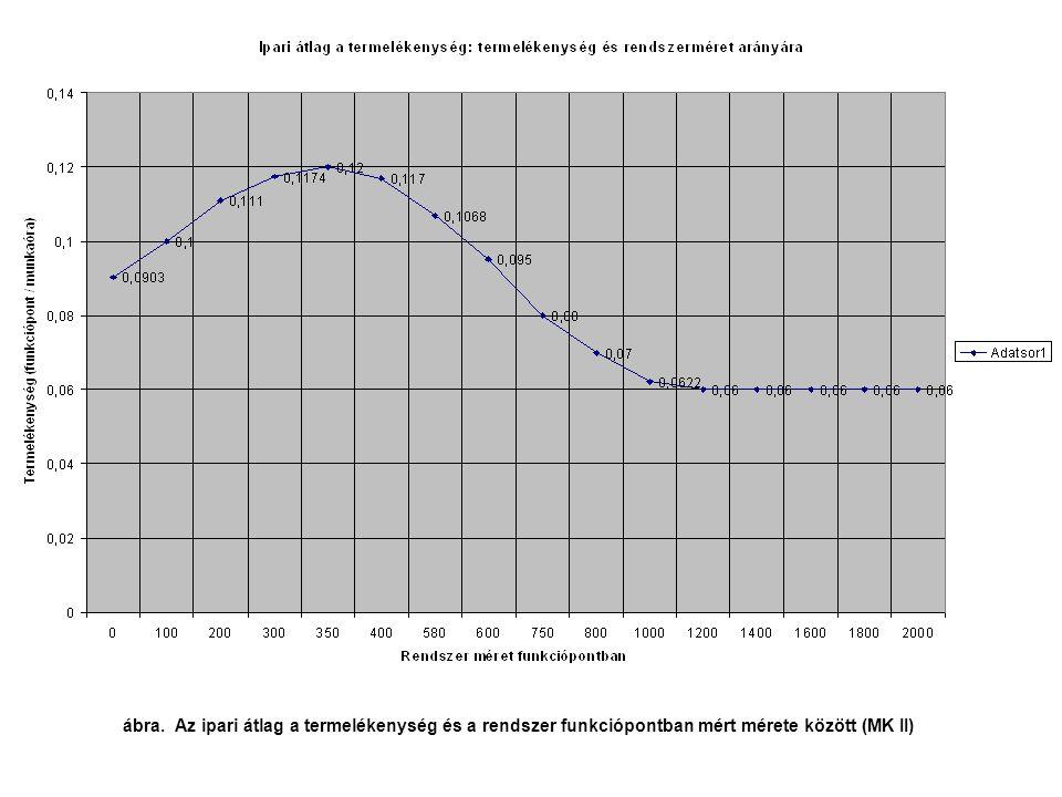 ábra. Az ipari átlag a termelékenység és a rendszer funkciópontban mért mérete között (MK II)