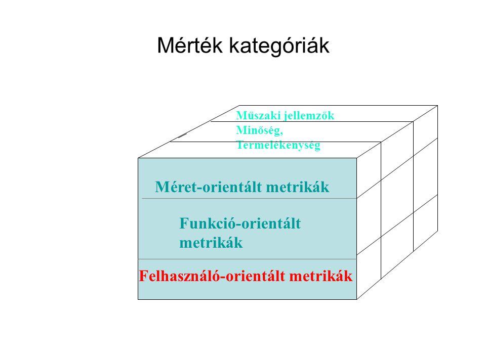 Mérték kategóriák Méret-orientált metrikák Funkció-orientált metrikák Felhasználó-orientált metrikák Műszaki jellemzők Minőség, Termelékenység
