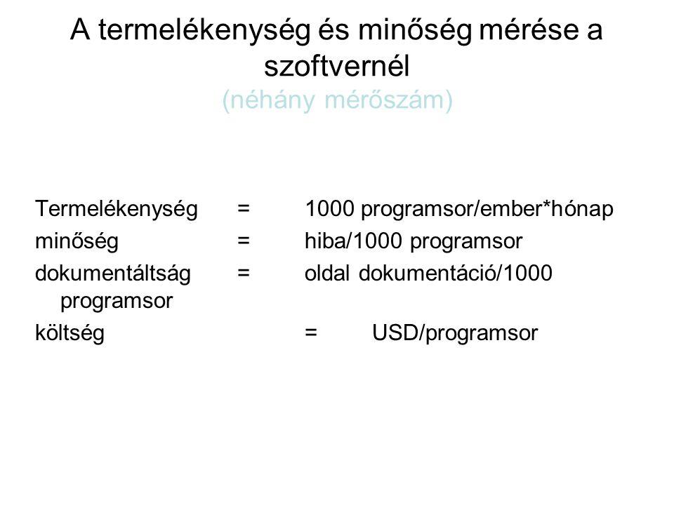 A termelékenység és minőség mérése a szoftvernél (néhány mérőszám) Termelékenység = 1000 programsor/ember*hónap minőség= hiba/1000 programsor dokument