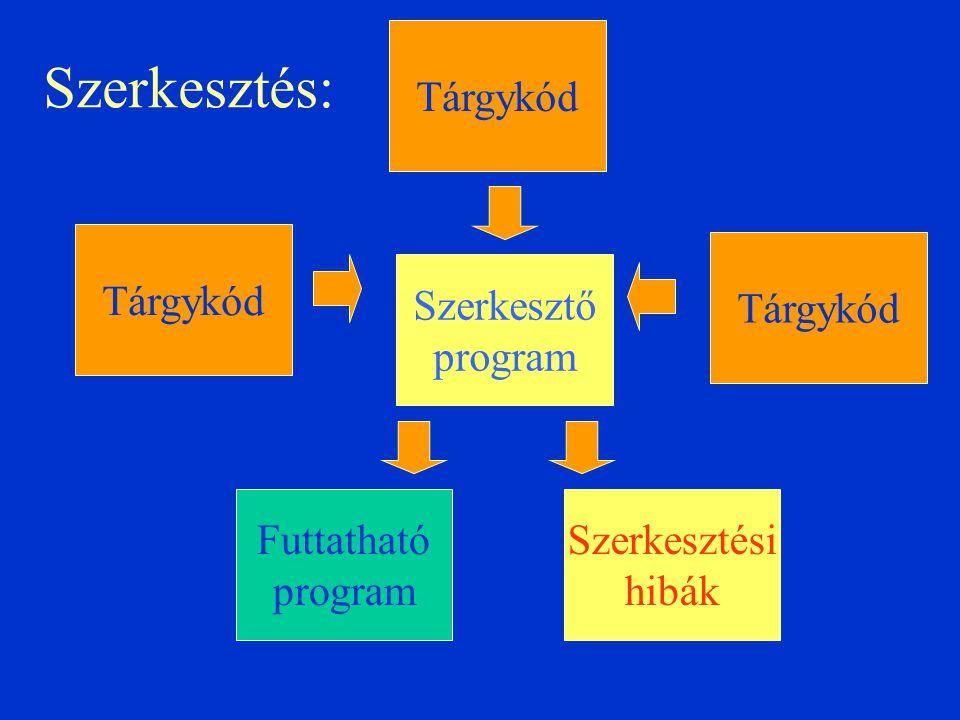 Szerkesztés: Futtatható program Szerkesztő program Tárgykód Szerkesztési hibák Tárgykód