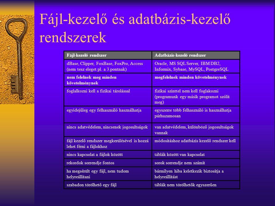 Fájl-kezelő és adatbázis-kezelő rendszerek Fájl-kezelő rendszerAdatbázis-kezelő rendszer dBase, Clipper, FoxBase, FoxPro, Access (nem tesz eleget pl.