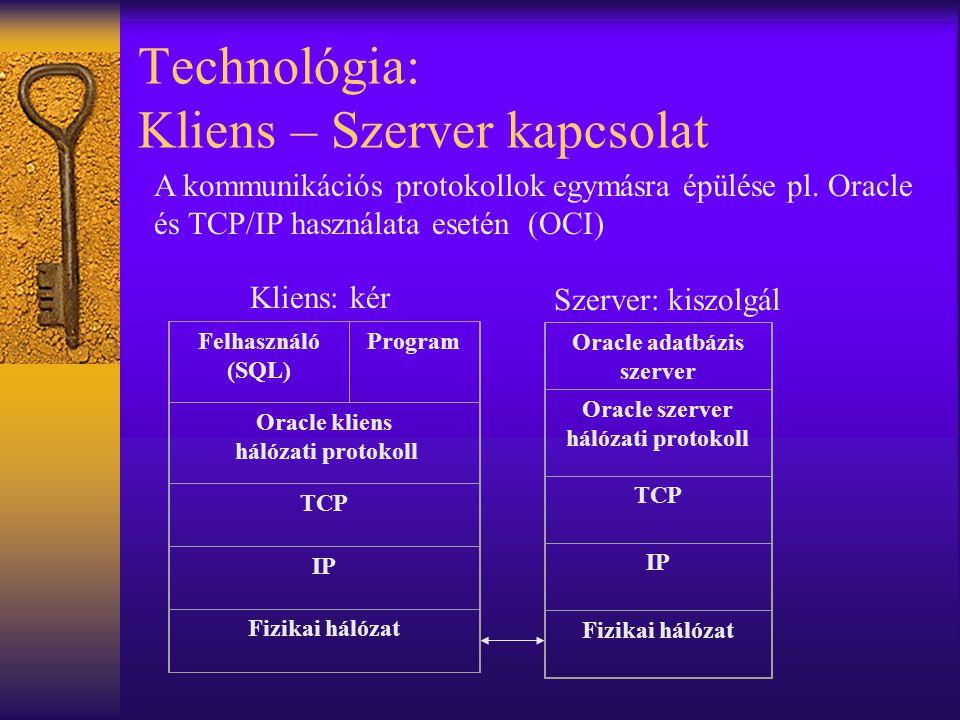 Technológia: Kliens – Szerver kapcsolat Felhasználó (SQL) Program Oracle kliens hálózati protokoll TCP IP Fizikai hálózat Oracle adatbázis szerver Oracle szerver hálózati protokoll TCP IP Fizikai hálózat A kommunikációs protokollok egymásra épülése pl.