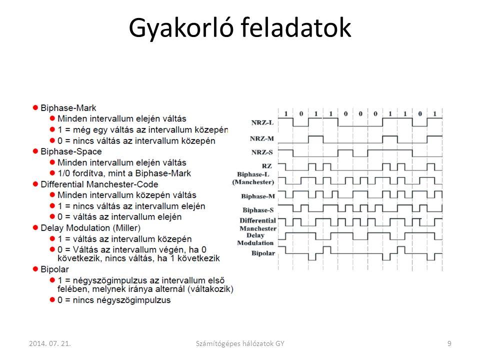 Gyakorló feladatok Számítógépes hálózatok GY92014. 07. 21.