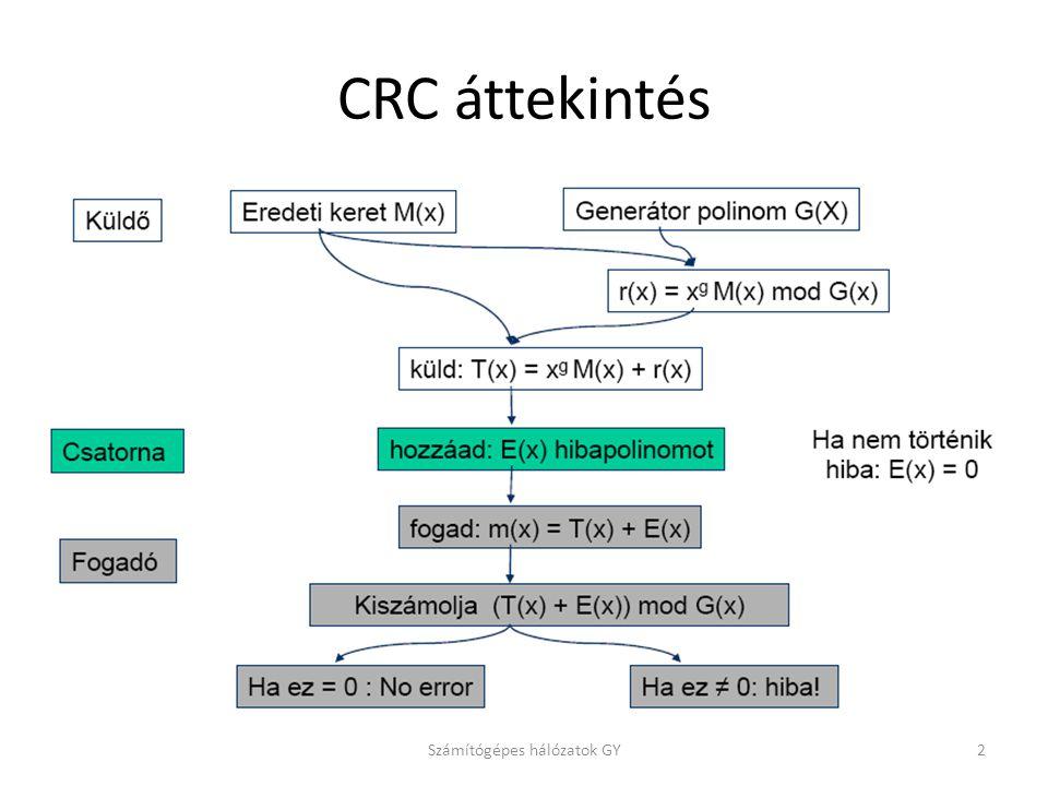 CRC áttekintés Számítógépes hálózatok GY2