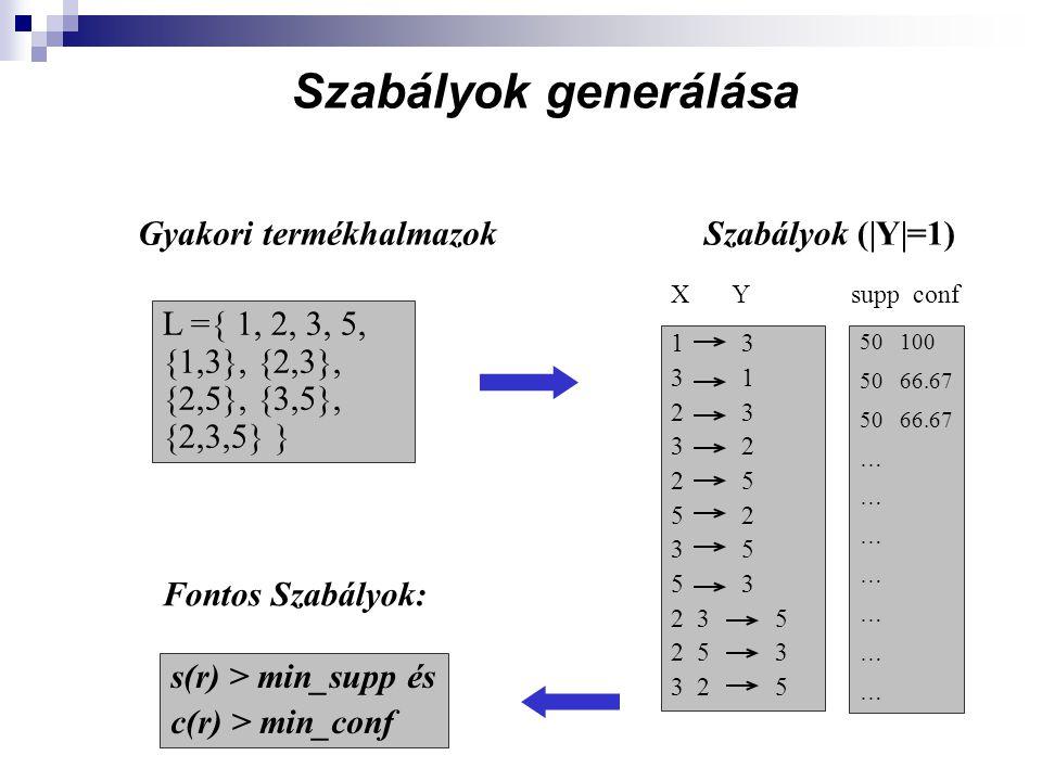 Szabályok generálása Gyakori termékhalmazokSzabályok (|Y|=1) 13 3 1 2 3 3 2 2 5 5 2 3 5 5 3 2 3 5 2 5 3 3 2 5 L ={ 1, 2, 3, 5, {1,3}, {2,3}, {2,5}, {3,5}, {2,3,5} } XYXYsupp conf 50 100 5066.67 … Fontos Szabályok: s(r) > min_supp és c(r) > min_conf