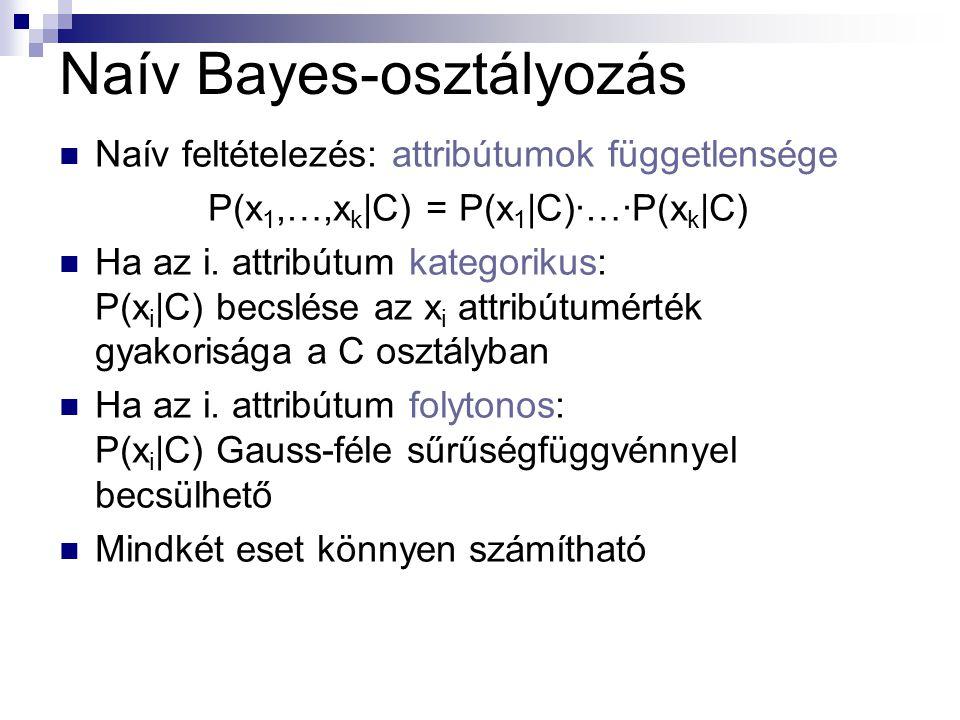 Naív Bayes-osztályozás Naív feltételezés: attribútumok függetlensége P(x 1,…,x k |C) = P(x 1 |C)·…·P(x k |C) Ha az i.
