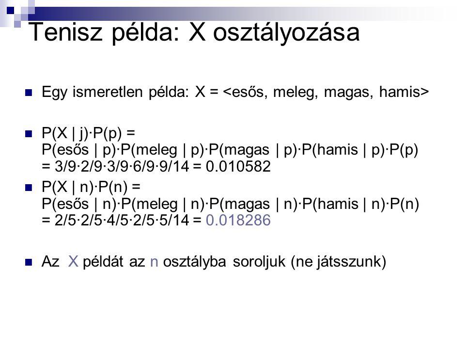 Tenisz példa: X osztályozása Egy ismeretlen példa: X = P(X | j)·P(p) = P(esős | p)·P(meleg | p)·P(magas | p)·P(hamis | p)·P(p) = 3/9·2/9·3/9·6/9·9/14 = 0.010582 P(X | n)·P(n) = P(esős | n)·P(meleg | n)·P(magas | n)·P(hamis | n)·P(n) = 2/5·2/5·4/5·2/5·5/14 = 0.018286 Az X példát az n osztályba soroljuk (ne játsszunk)
