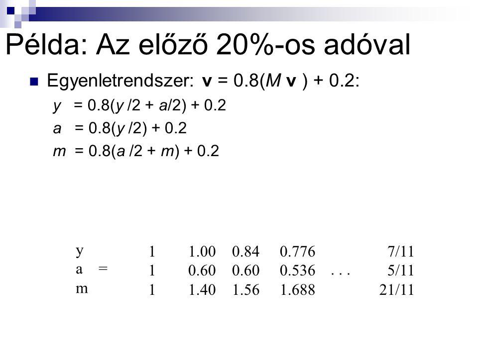 Példa: Az előző 20%-os adóval Egyenletrendszer: v = 0.8(M v ) + 0.2: y = 0.8(y /2 + a/2) + 0.2 a = 0.8(y /2) + 0.2 m = 0.8(a /2 + m) + 0.2 y a = m 111111 1.00 0.60 1.40 0.84 0.60 1.56 0.776 0.536 1.688 7/11 5/11 21/11...