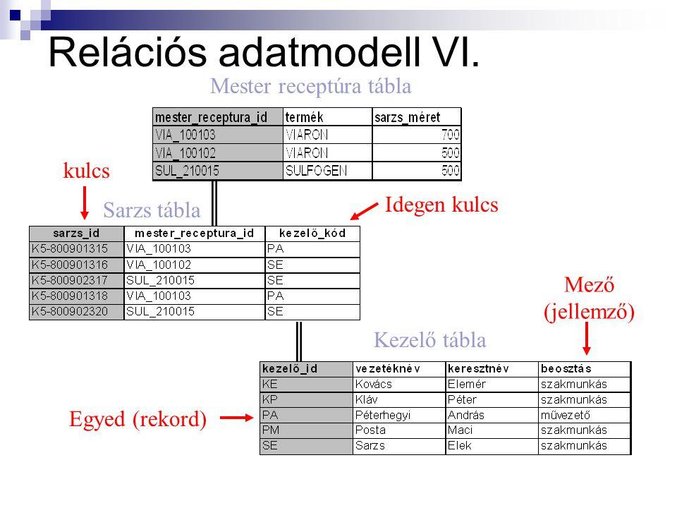 Relációs adatmodell VI.