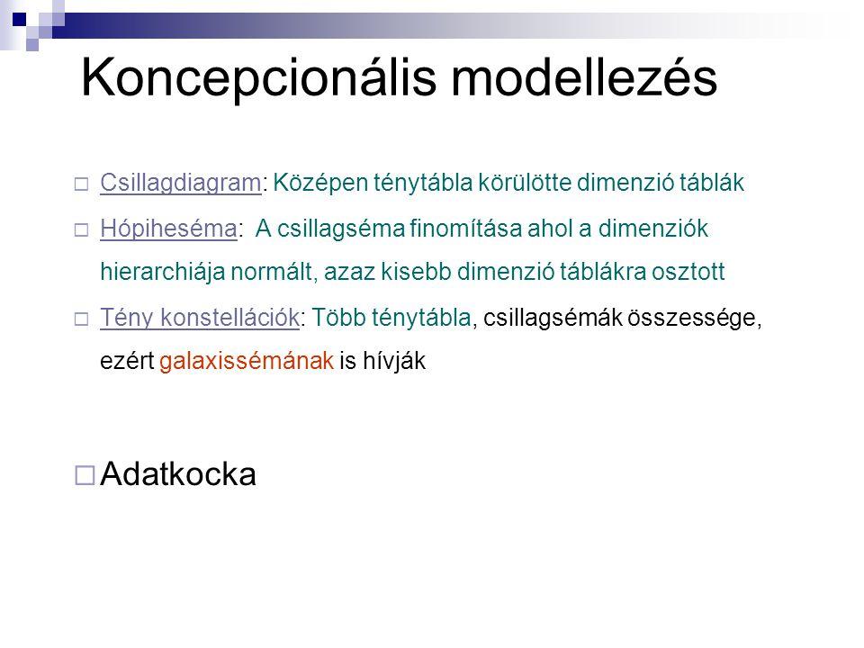 Koncepcionális modellezés  Csillagdiagram: Középen ténytábla körülötte dimenzió táblák  Hópiheséma: A csillagséma finomítása ahol a dimenziók hierarchiája normált, azaz kisebb dimenzió táblákra osztott  Tény konstellációk: Több ténytábla, csillagsémák összessége, ezért galaxissémának is hívják  Adatkocka