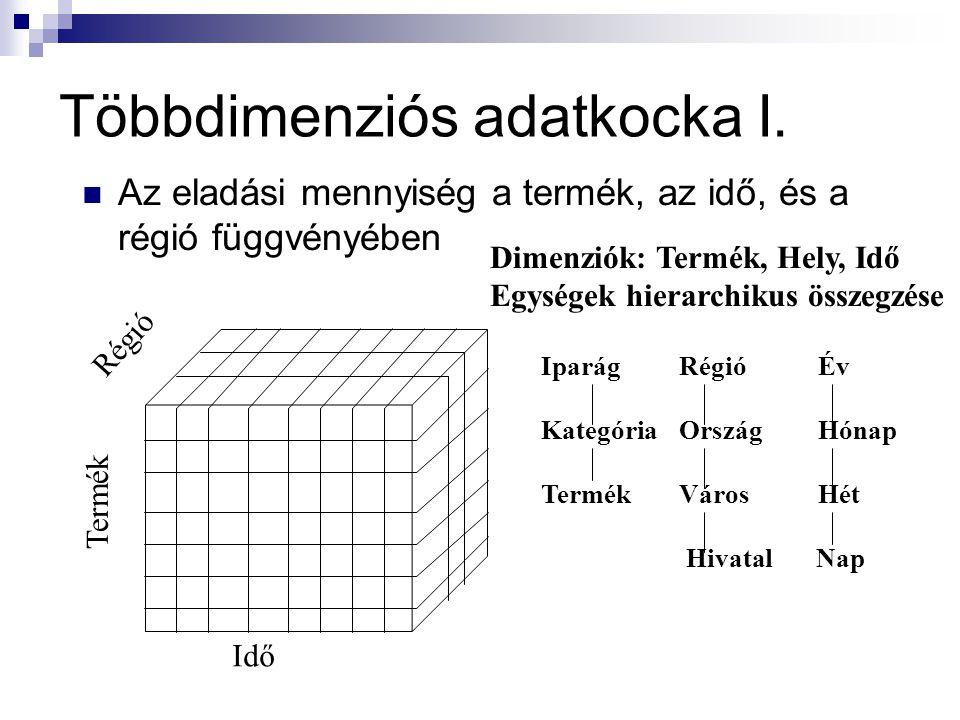 Többdimenziós adatkocka I.