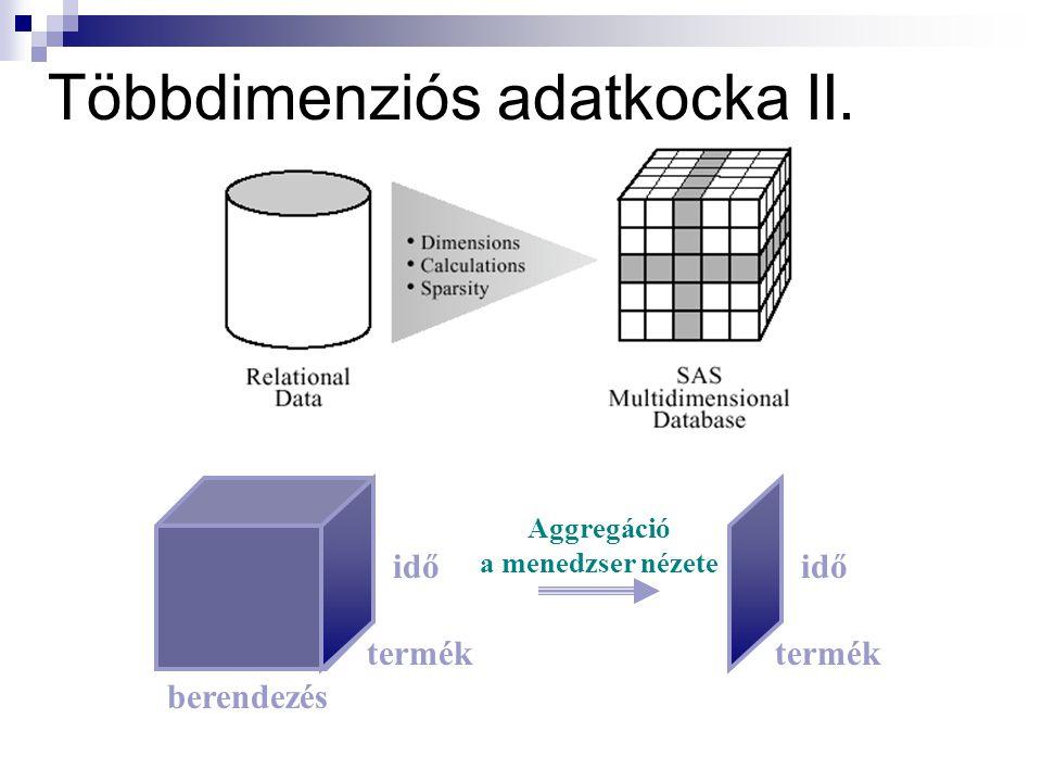 Többdimenziós adatkocka II. idő termék berendezés idő termék Aggregáció a menedzser nézete