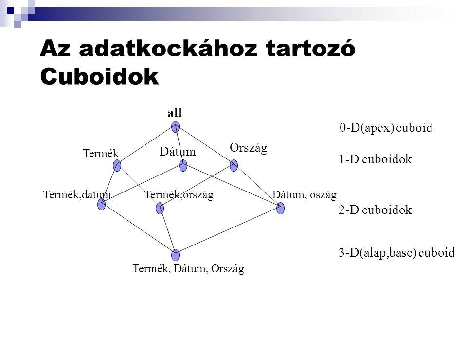 Az adatkockához tartozó Cuboidok all Termék Dátum Ország Termék,dátumTermék,országDátum, oszág Termék, Dátum, Ország 0-D(apex) cuboid 1-D cuboidok 2-D cuboidok 3-D(alap,base) cuboid