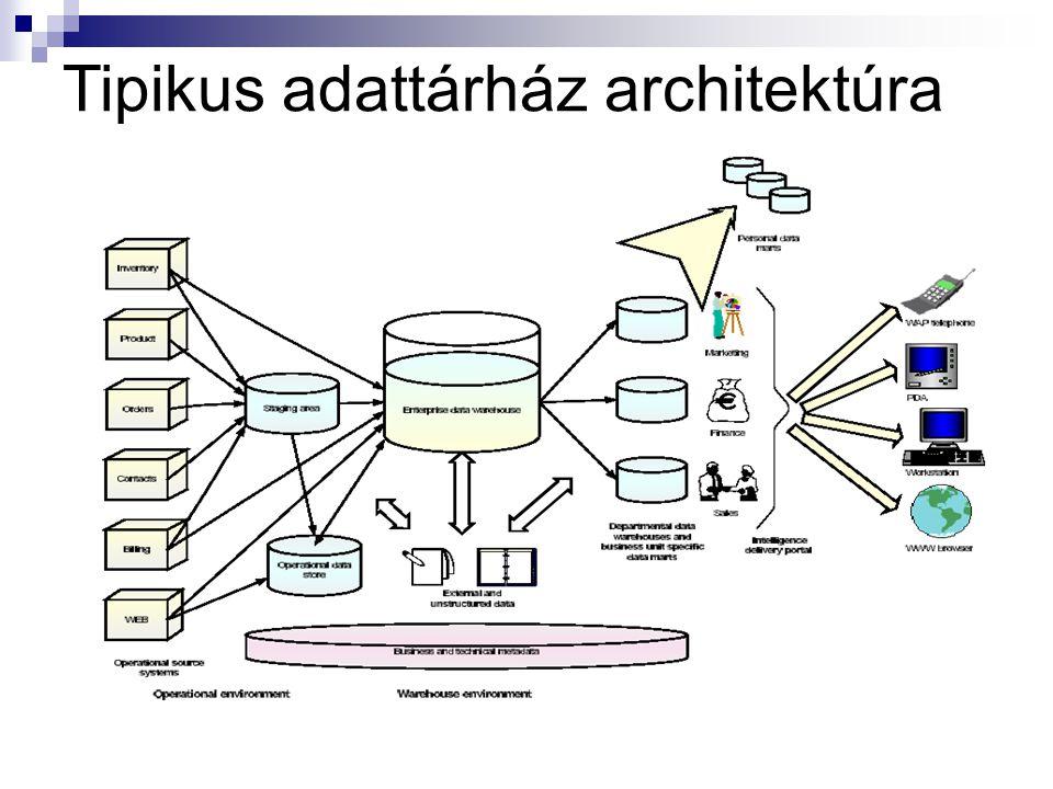 Tipikus adattárház architektúra