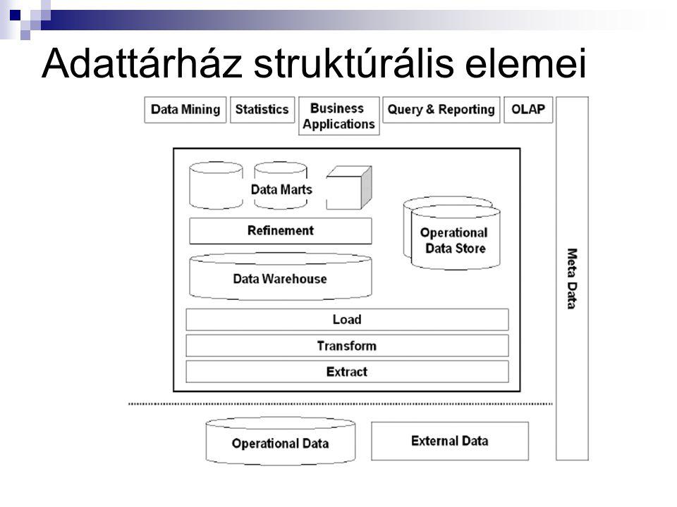 Adattárház struktúrális elemei