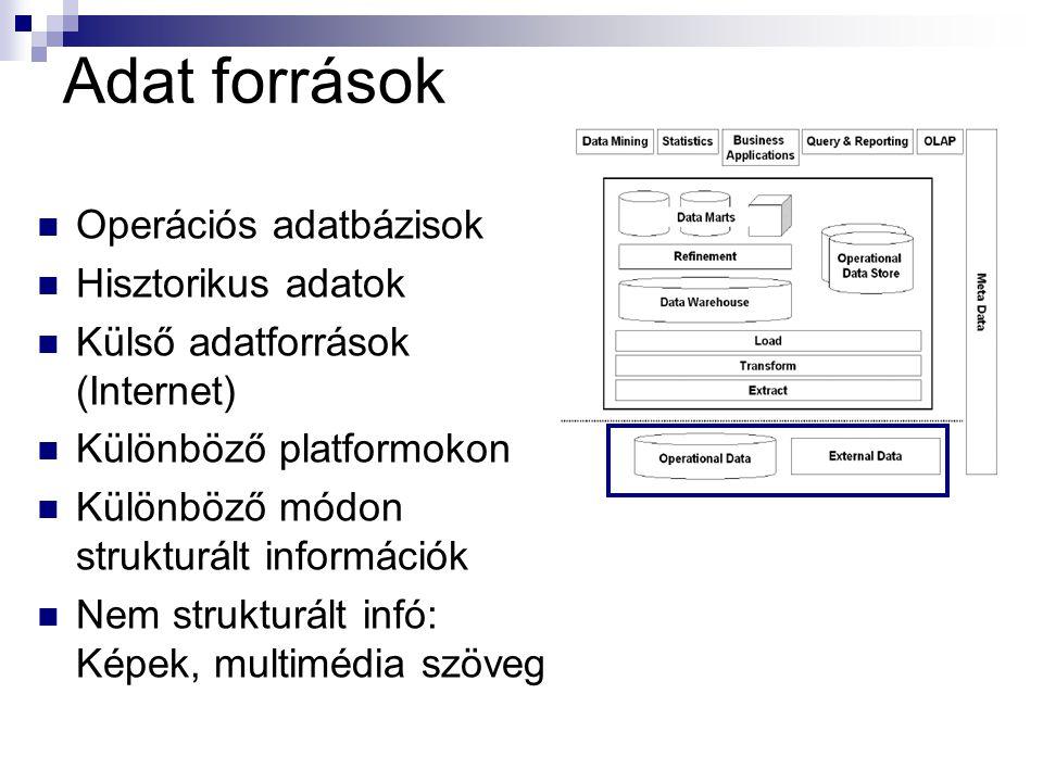 Adat források Operációs adatbázisok Hisztorikus adatok Külső adatforrások (Internet) Különböző platformokon Különböző módon strukturált információk Nem strukturált infó: Képek, multimédia szöveg