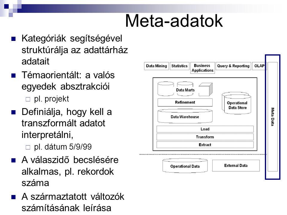 Meta-adatok Kategóriák segítségével struktúrálja az adattárház adatait Témaorientált: a valós egyedek absztrakciói  pl.