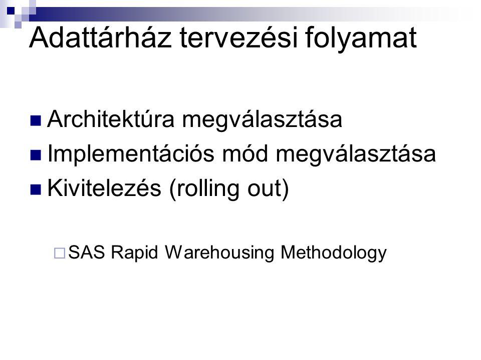 Adattárház tervezési folyamat Architektúra megválasztása Implementációs mód megválasztása Kivitelezés (rolling out)  SAS Rapid Warehousing Methodology