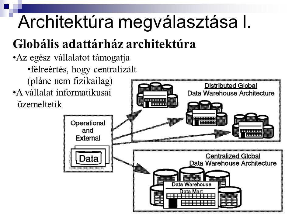 Architektúra megválasztása I.