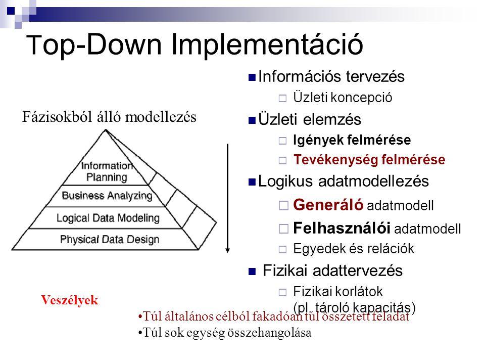 T op-Down Implementáció Információs tervezés  Üzleti koncepció Üzleti elemzés  Igények felmérése  Tevékenység felmérése Logikus adatmodellezés  Generáló adatmodell  Felhasználói adatmodell  Egyedek és relációk Fizikai adattervezés  Fizikai korlátok (pl.