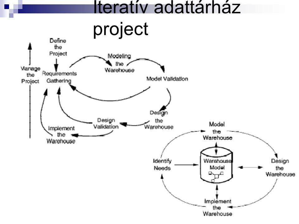 Iteratív adattárház project