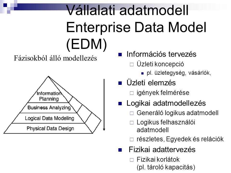 Vállalati adatmodell Enterprise Data Model (EDM) Információs tervezés  Üzleti koncepció pl.