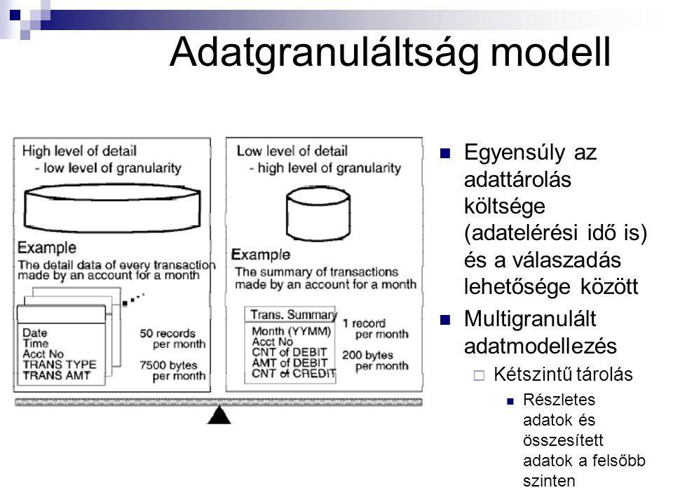 Adatgranuláltság modell Egyensúly az adattárolás költsége (adatelérési idő is) és a válaszadás lehetősége között Multigranulált adatmodellezés  Kétszintű tárolás Részletes adatok és összesített adatok a felsőbb szinten