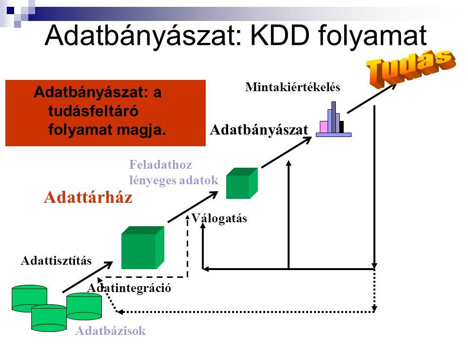 Adatbányászat: KDD folyamat Adatbányászat: a tudásfeltáró folyamat magja.