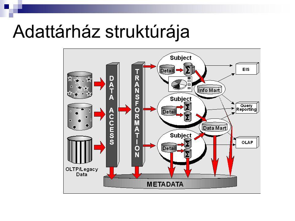 Adattárház struktúrája