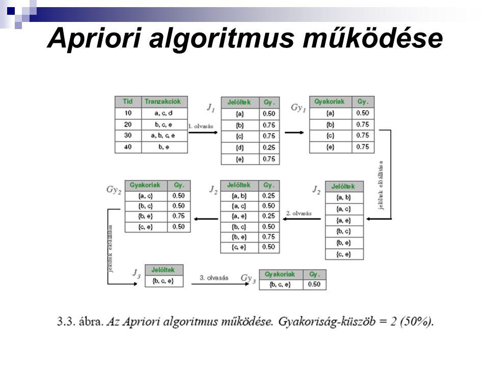 Apriori algoritmus működése