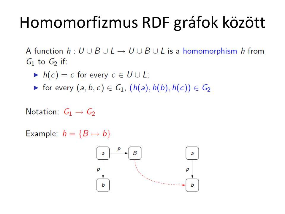 Homomorfizmus RDF gráfok között
