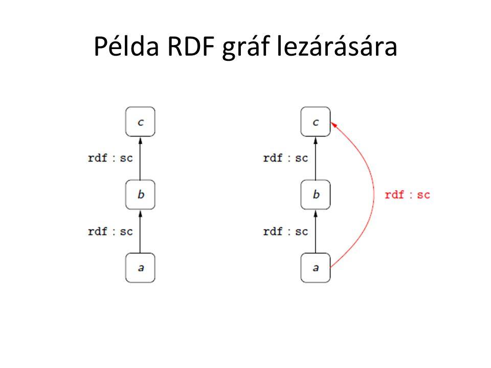 Példa RDF gráf lezárására