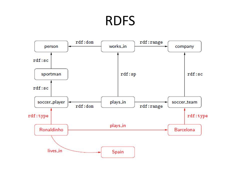Data: @prefix foaf:.@prefix rdf:. _:a rdf:type foaf:Person.