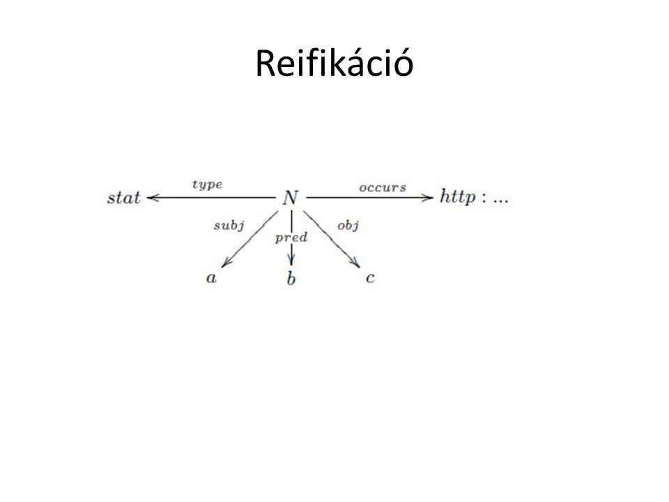 Formálisan az RDF… Egy RDF gráf szókészlete: a benne szereplő URI-k és literálok halmaza, univerzuma a szókészlet és az üres pontok h.-nak uniója.