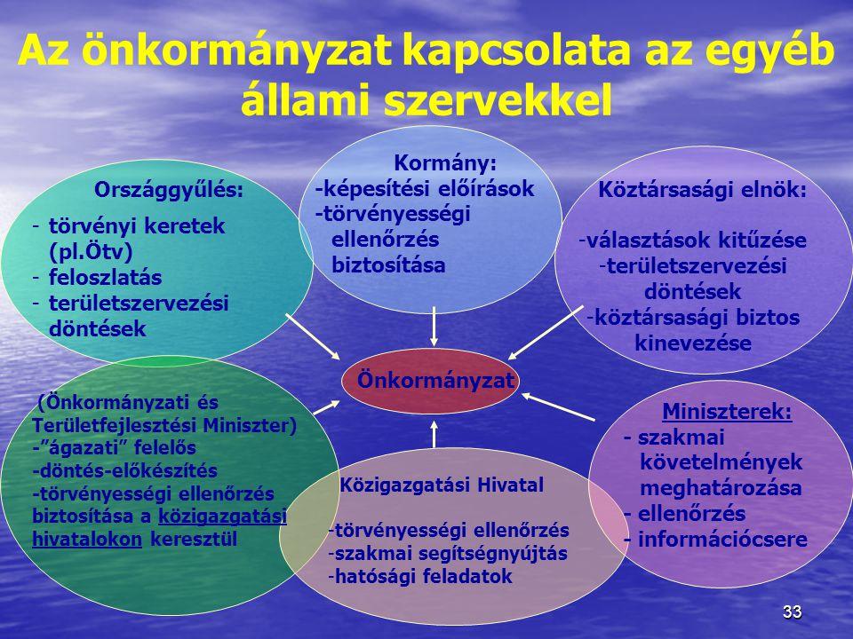 33 Az önkormányzat kapcsolata az egyéb állami szervekkel Önkormányzat Országgyűlés: -törvényi keretek (pl.Ötv) -feloszlatás -területszervezési döntése