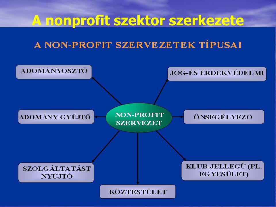 37 A nonprofit szektor szerkezete