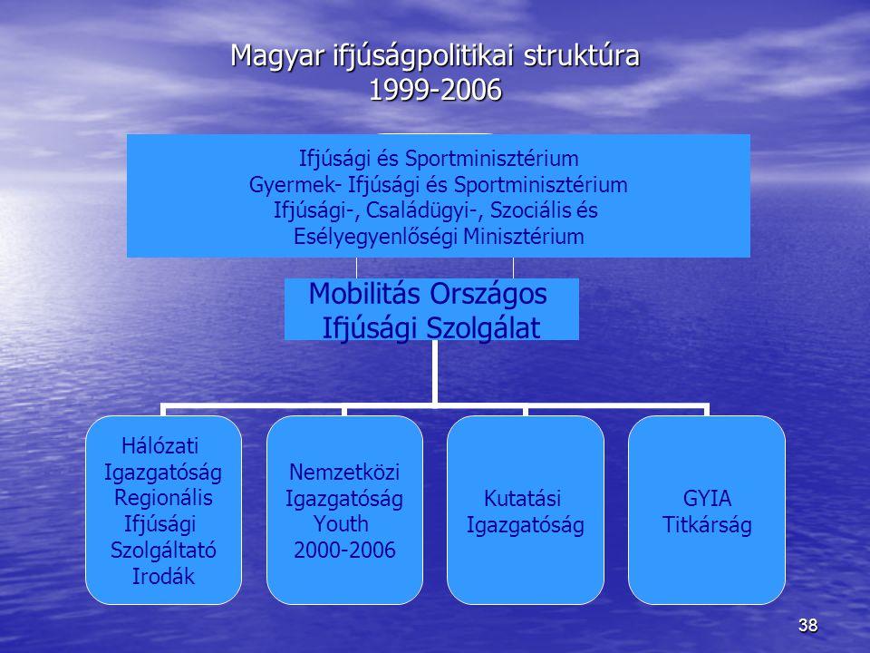 38 Magyar ifjúságpolitikai struktúra 1999-2006 Ifjúsági és Sportminisztérium Gyermek- Ifjúsági és Sportminisztérium Ifjúsági-, Családügyi és Esélyegye