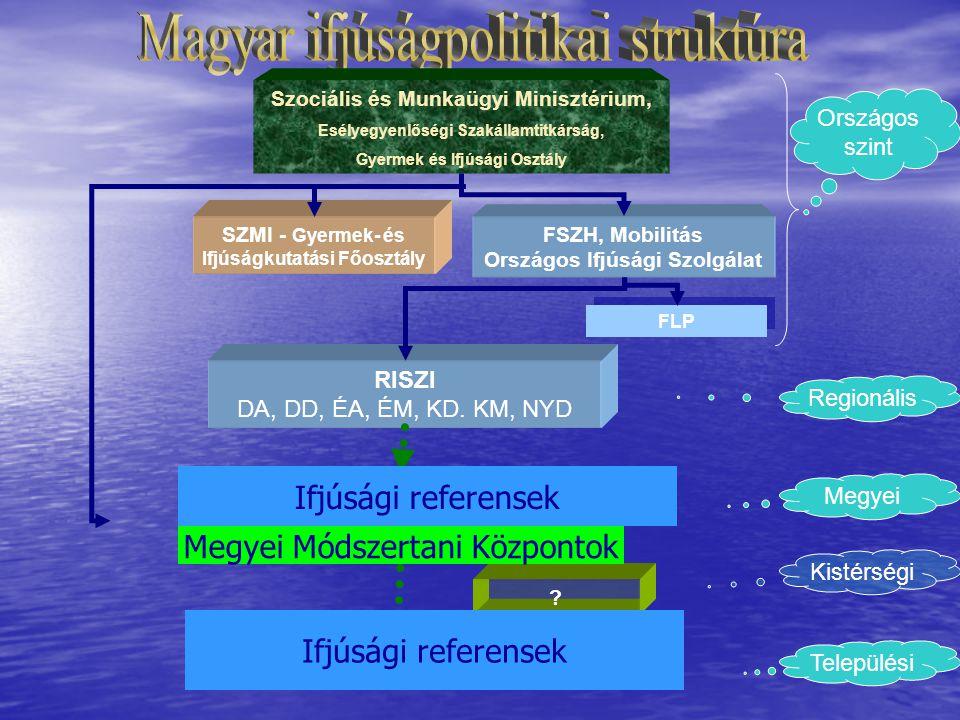 SZMI - Gyermek- és Ifjúságkutatási Főosztály Szociális és Munkaügyi Minisztérium, Esélyegyenlőségi Szakállamtitkárság, Gyermek és Ifjúsági Osztály FSZ