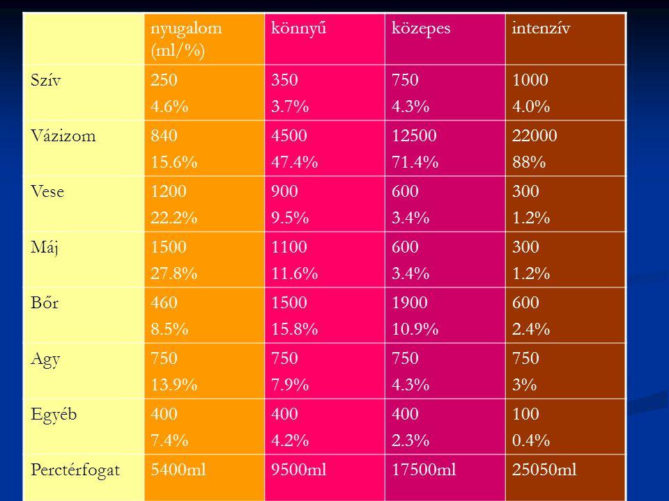 nyugalom (ml/%) könnyűközepesintenzív Szív250 4.6% 350 3.7% 750 4.3% 1000 4.0% Vázizom840 15.6% 4500 47.4% 12500 71.4% 22000 88% Vese1200 22.2% 900 9.5% 600 3.4% 300 1.2% Máj1500 27.8% 1100 11.6% 600 3.4% 300 1.2% Bőr460 8.5% 1500 15.8% 1900 10.9% 600 2.4% Agy750 13.9% 750 7.9% 750 4.3% 750 3% Egyéb400 7.4% 400 4.2% 400 2.3% 100 0.4% Perctérfogat5400ml9500ml17500ml25050ml