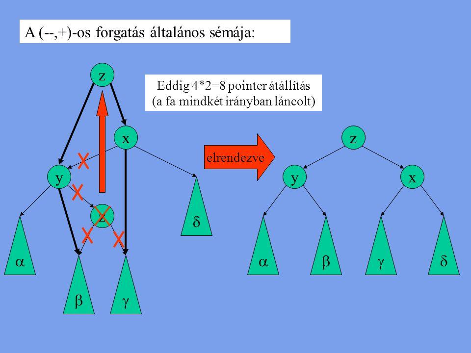 y z x    y z x  elrendezve z A (--,+)-os forgatás általános sémája: Eddig 4*2=8 pointer átállítás (a fa mindkét irányban láncolt)