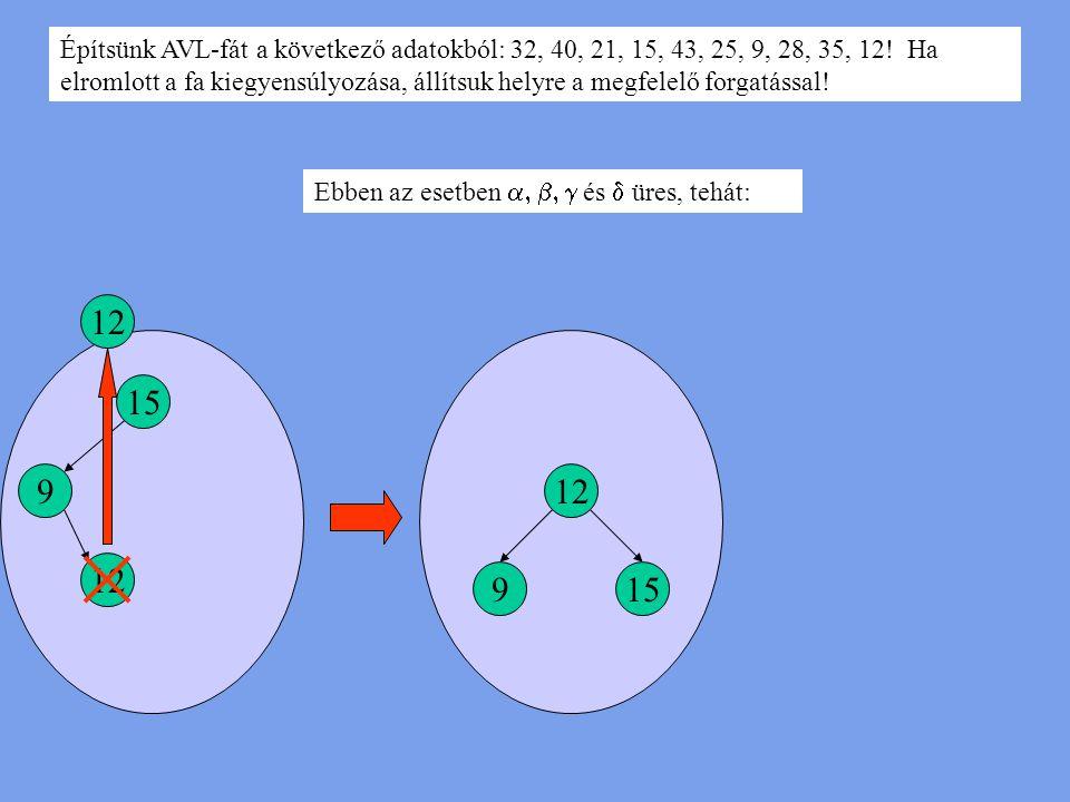 Építsünk AVL-fát a következő adatokból: 32, 40, 21, 15, 43, 25, 9, 28, 35, 12! Ha elromlott a fa kiegyensúlyozása, állítsuk helyre a megfelelő forgatá
