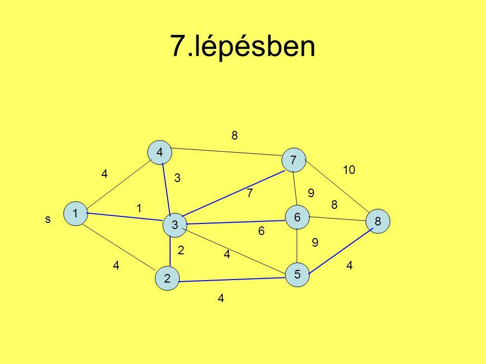 7.lépésben 1 4 2 7 5 6 3 8 s 4 1 4 3 2 4 6 7 8 9 9 4 8 10 4