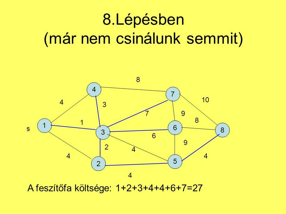 8.Lépésben (már nem csinálunk semmit) 1 4 2 7 5 6 3 8 s 4 1 4 3 2 4 6 7 8 9 9 4 8 10 A feszítőfa költsége: 1+2+3+4+4+6+7=27 4