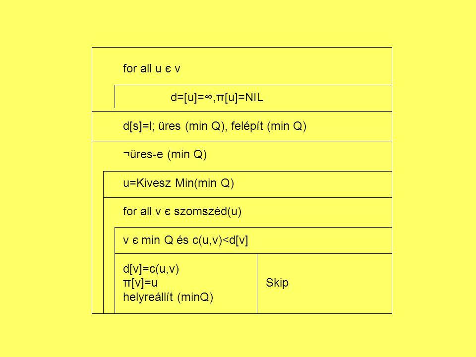 for all u є v d=[u]=∞,π[u]=NIL d[s]=l; üres (min Q), felépít (min Q) ¬üres-e (min Q) u=Kivesz Min(min Q) for all v є szomszéd(u) v є min Q és c(u,v)<d